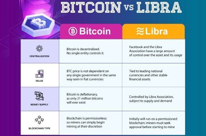 Facebook Libra Vs Bitcoin Update